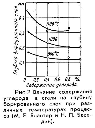 Влияние углерода на глубину борированного слоя
