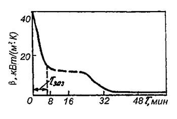 Рис. 1. Изменение коэффициента теплоотдачи