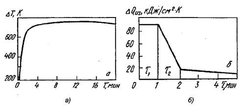 Рис. 3. Изменение температуры поверхности изложницы