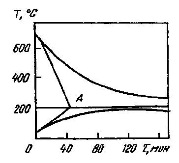 Рис. 4. Кривые охлаждения поверхности отливки и прогрева формы