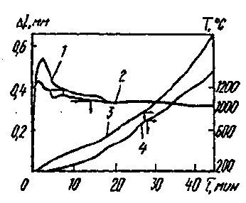Рис. 5. Изменение температуры поверхности и усадка стали